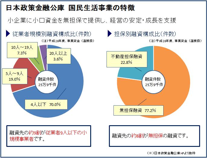 公庫の国民生活事業の特徴