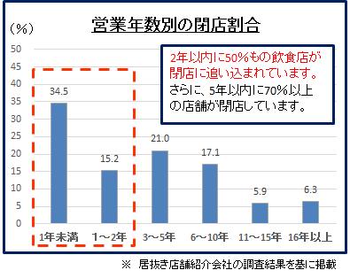 営業年数別の閉店割合